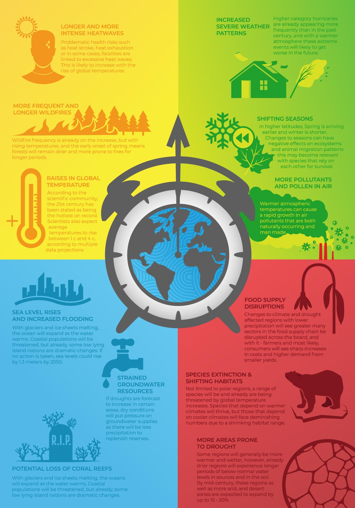 Climate Change Infographic for Energy Wise Canada
